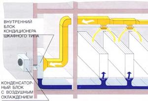 Схема работы прецизионного кондиционера
