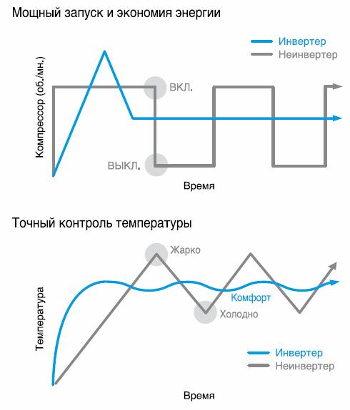 Сравнительные графики