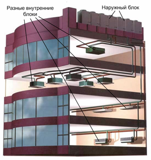 Схема мультизональной системы - наружный блок и несколько внутренних