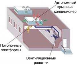 Установка крышного кондиционера