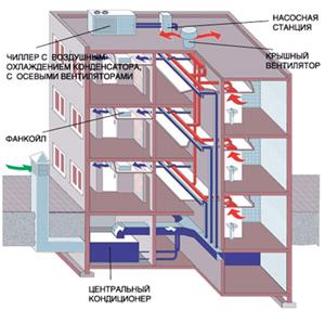 Система кондиционирования в здании
