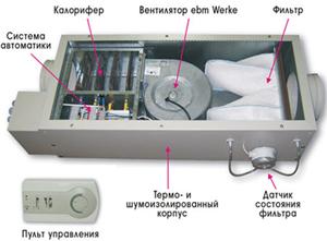 Внутреннее устройство крышного кондиционера
