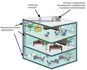 Схема системы чиллер-фанкойлы